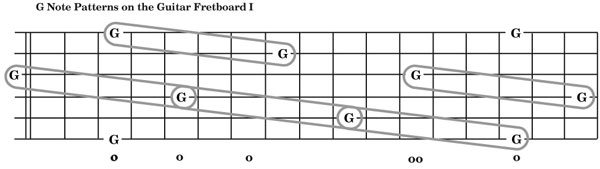 Opening up the fretboard pattern ii diagram ii ccuart Choice Image